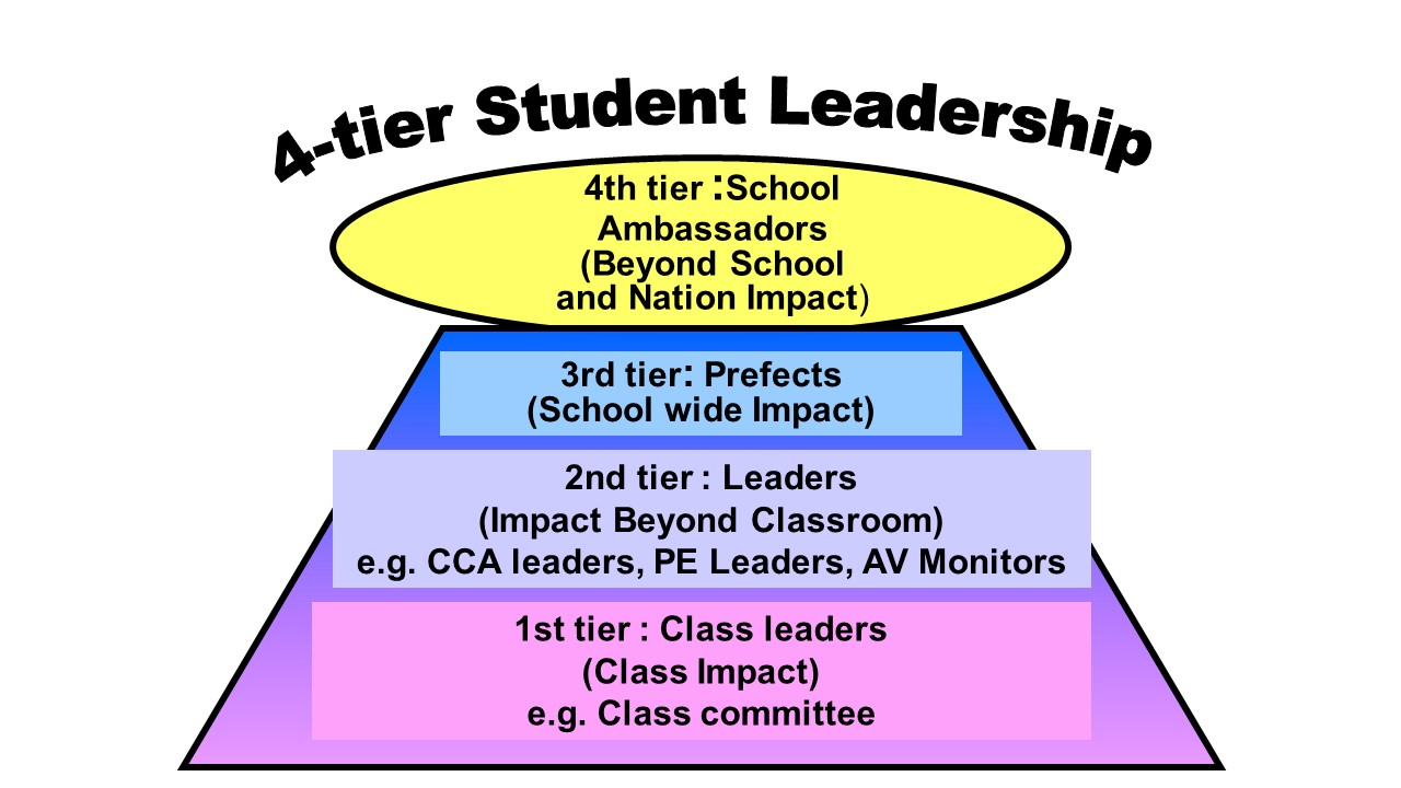 4 tier student leadership.jpg